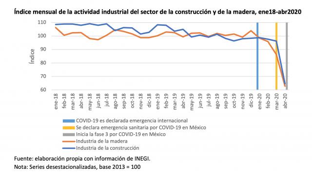 Índice mensual de la actividad industrial del sector de la construcción y de la madera, ene18-abr2020