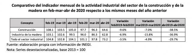 Comparativo del indicador mensual de la actividad industrial del sector de la construcción y de la madera en feb-mar-abr de 2020 respecto a los mismos meses del año anterior