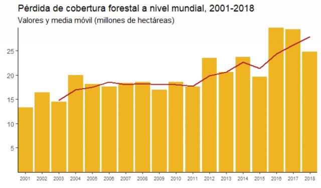 Después de una meceta entre 2005 y 2011, la tendencia en años recientes ha sido ascendente.
